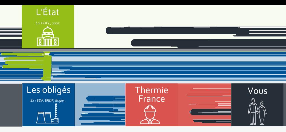 certificats economies energie CEE