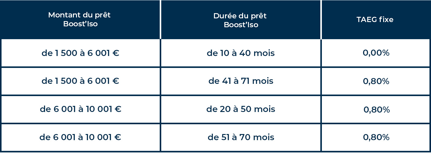 tableau-boost-iso